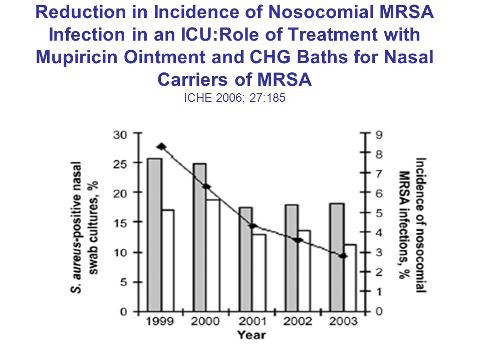 Reduction in Incidence of Nosocomial MRSA Infection in an ICU:Role of Treatment with Mupiricin Ointment and CHG Baths for Nasal Carriers of MRSA ICHE 2006; 27:185
