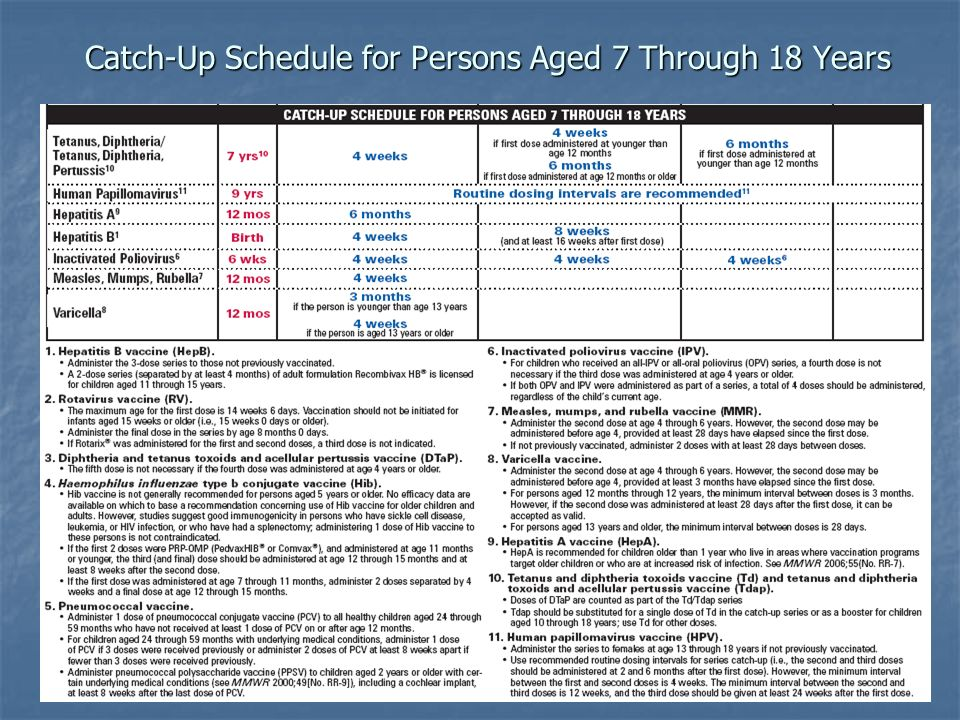 Catch-Up Schedule for Persons Aged 7 Through 18 Years