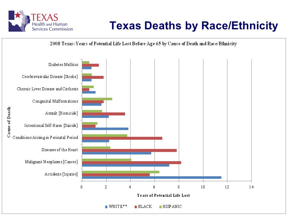 Texas Deaths by Race/Ethnicity