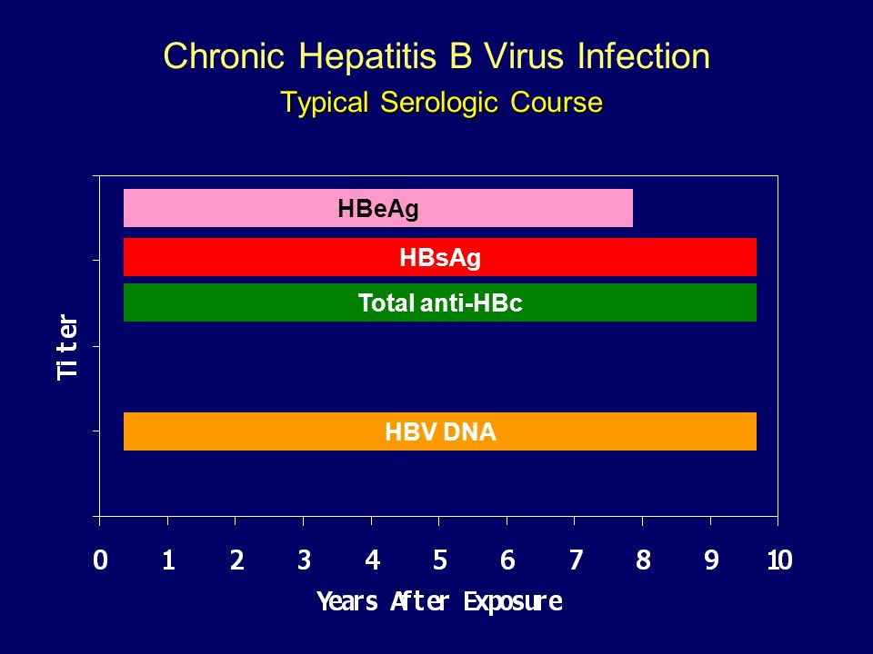 Chronic Hepatitis B Virus Infection Typical Serologic Course