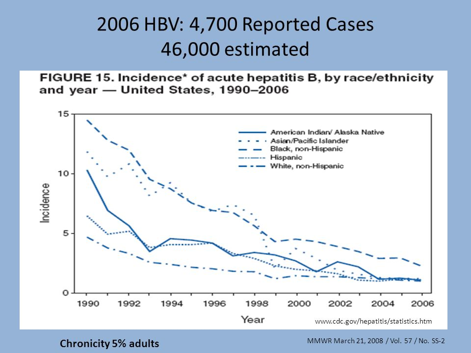 2006 HBV: 4,700 Reported Cases 46,000 estimated