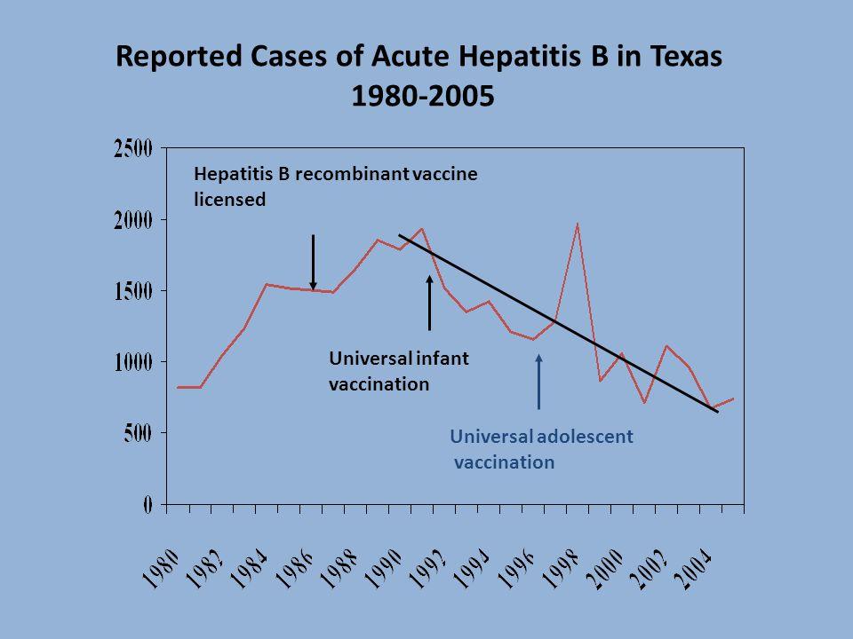 Reported Cases of Acute Hepatitis B in Texas 1980-2005