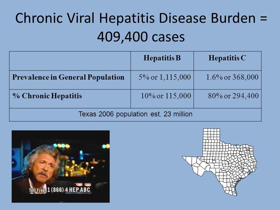 Chronic Viral Hepatitis Disease Burden = 409,400 cases