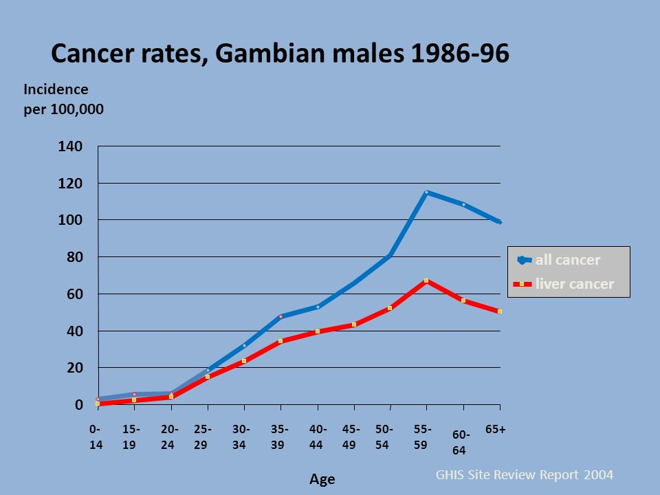 Cancer rates, Gambian males 1986-96