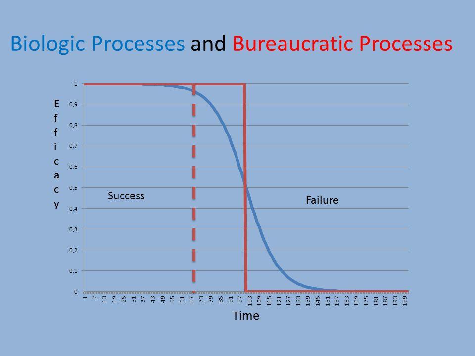 Biologic Processes and Bureaucratic Processes