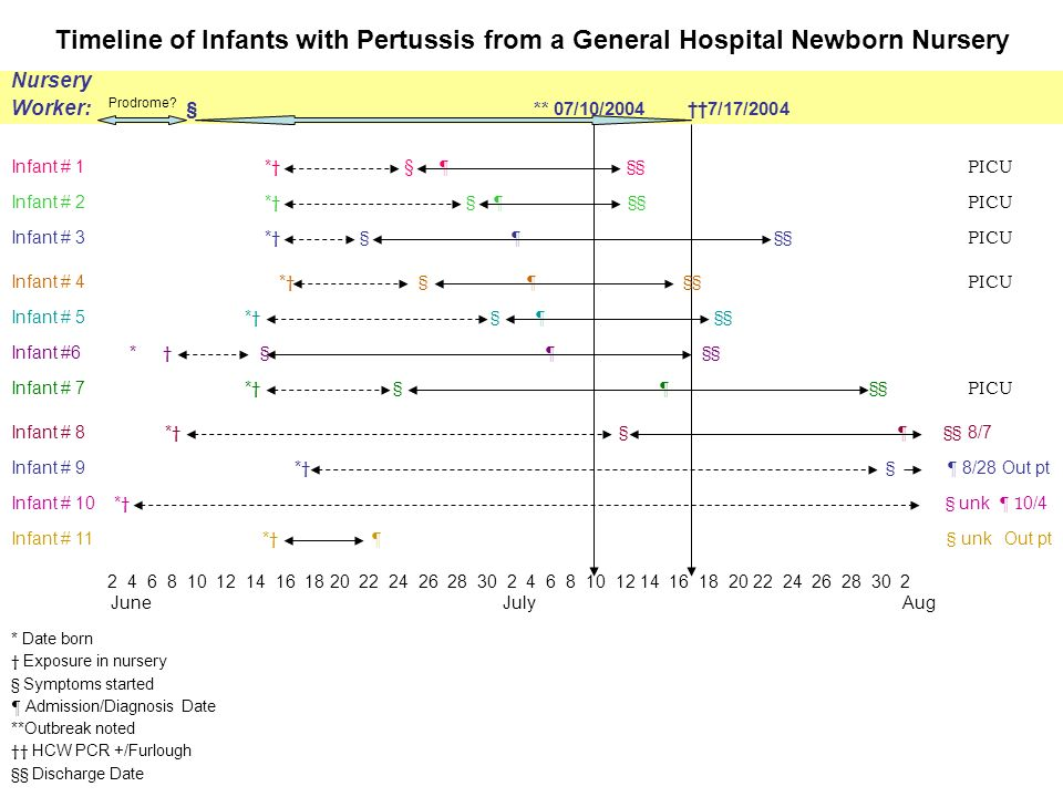 Timeline of Infants with Pertussis from a General Hospital Newborn Nursery