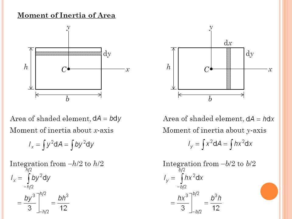 Moment of Inertia of Area