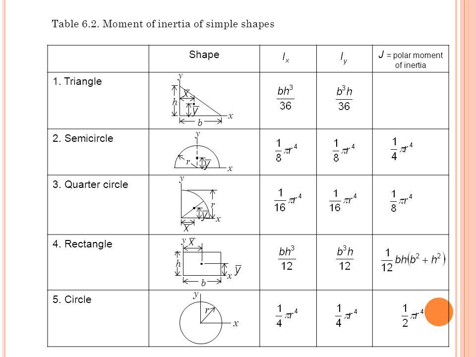 J = polar moment of inertia