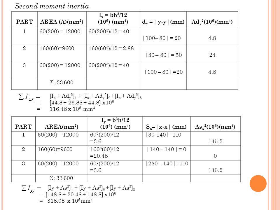 Second moment inertia PART AREA (A)(mm2) Ix = bh3/12 (106) (mm4)
