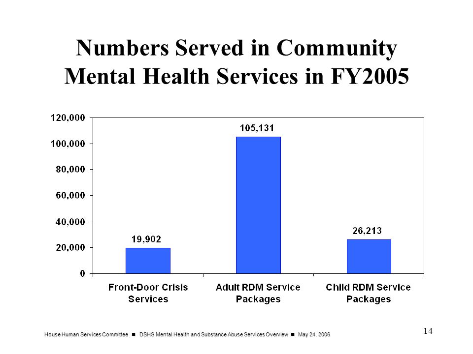 Numbers Served in Community Mental Health Services in FY2005