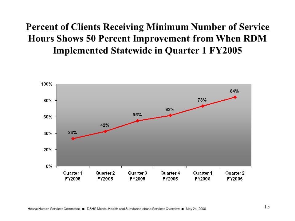 Percent of Clients Receiving Minimum Number of Service Hours Shows 50 Percent Improvement from When RDM Implemented Statewide in Quarter 1 FY2005