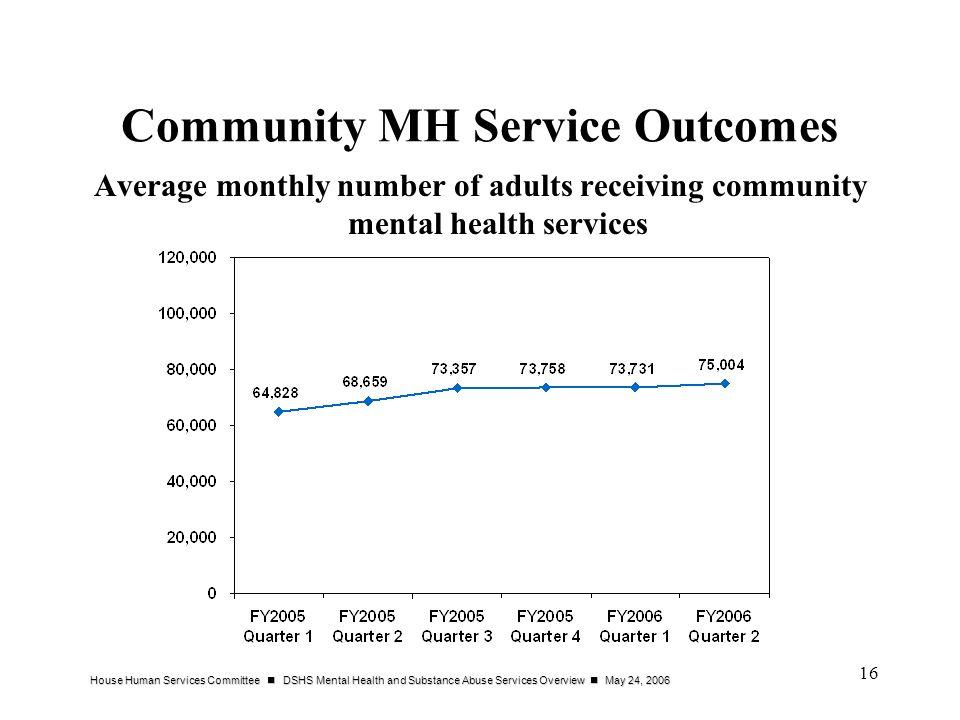 Community MH Service Outcomes
