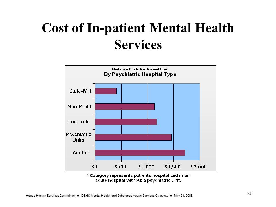 Cost of In-patient Mental Health Services