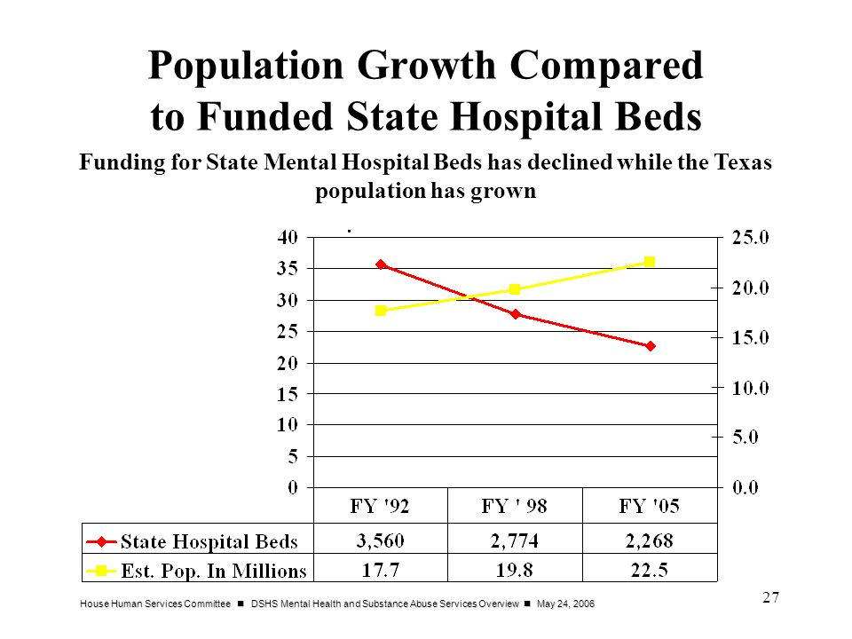 Population Growth Compared to Funded State Hospital Beds