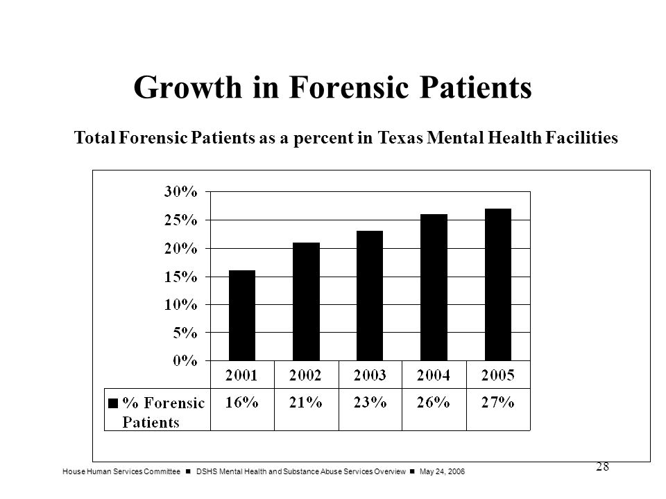 Growth in Forensic Patients
