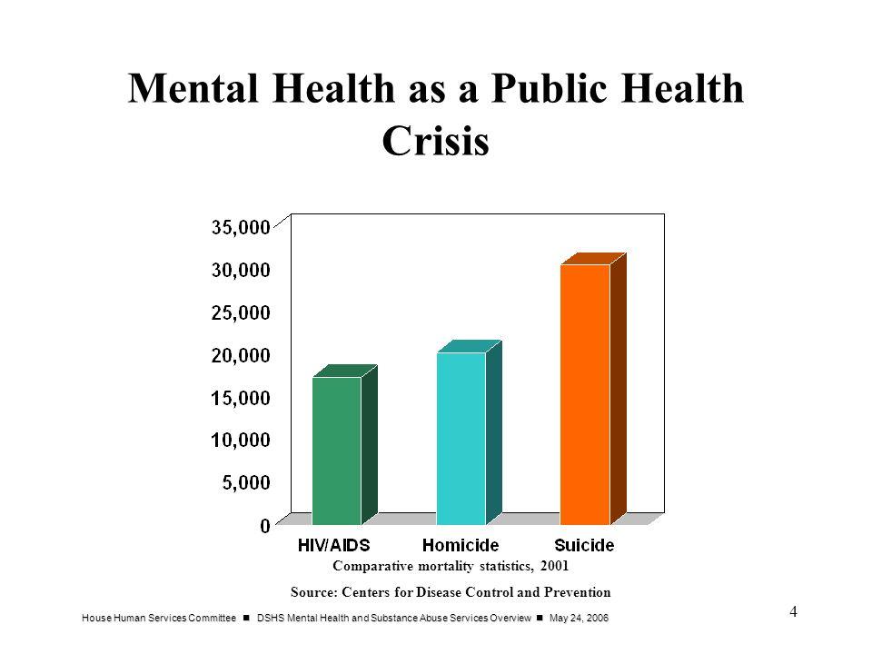 Mental Health as a Public Health Crisis