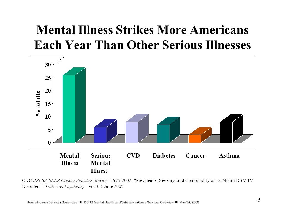 Mental Illness Strikes More Americans Each Year Than Other Serious Illnesses