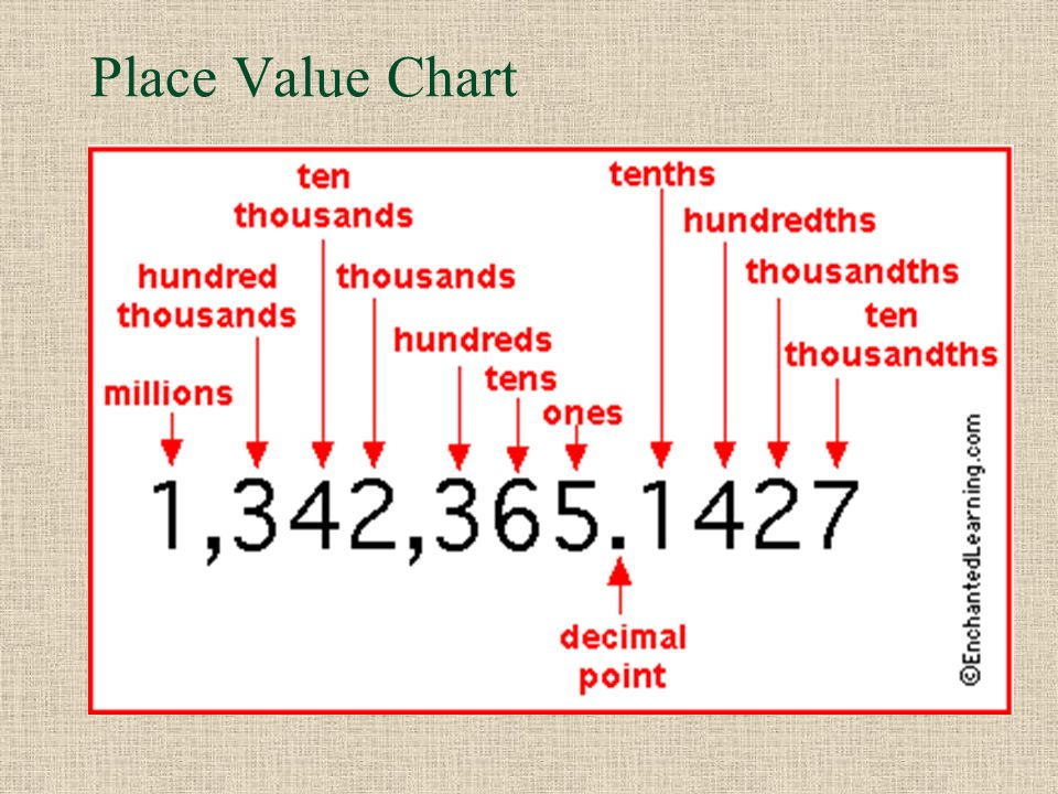 Chapter 2- Decimals. - Ppt Video Online Download