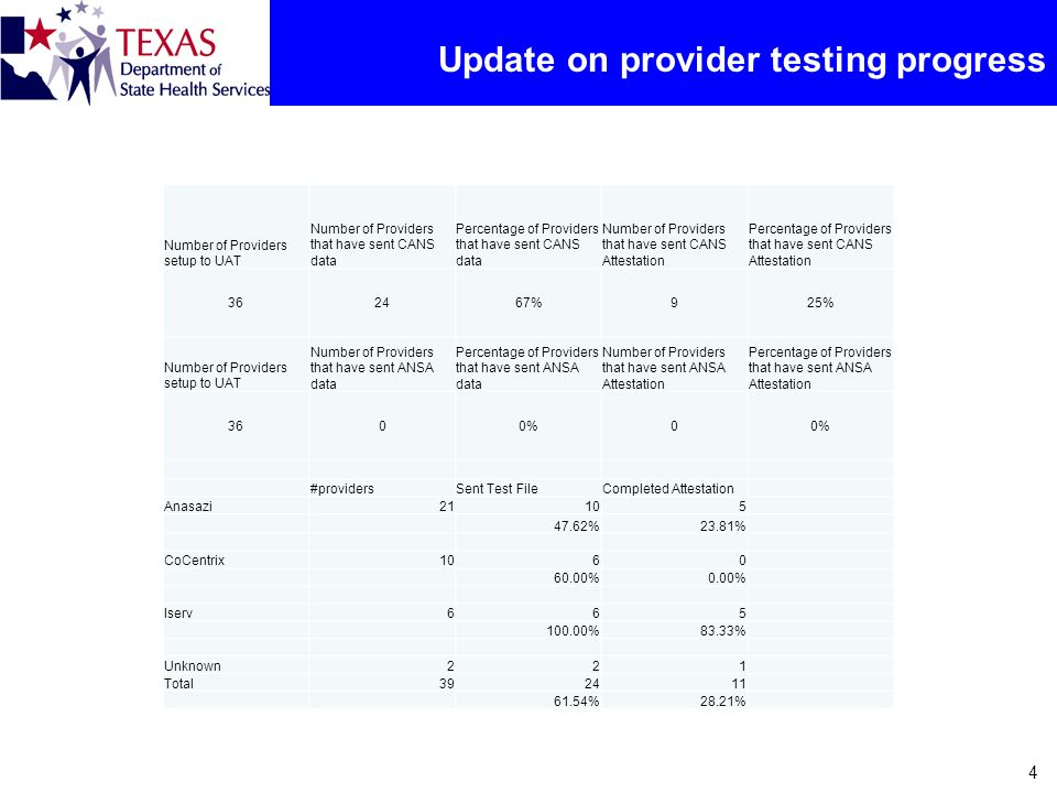 Update on provider testing progress