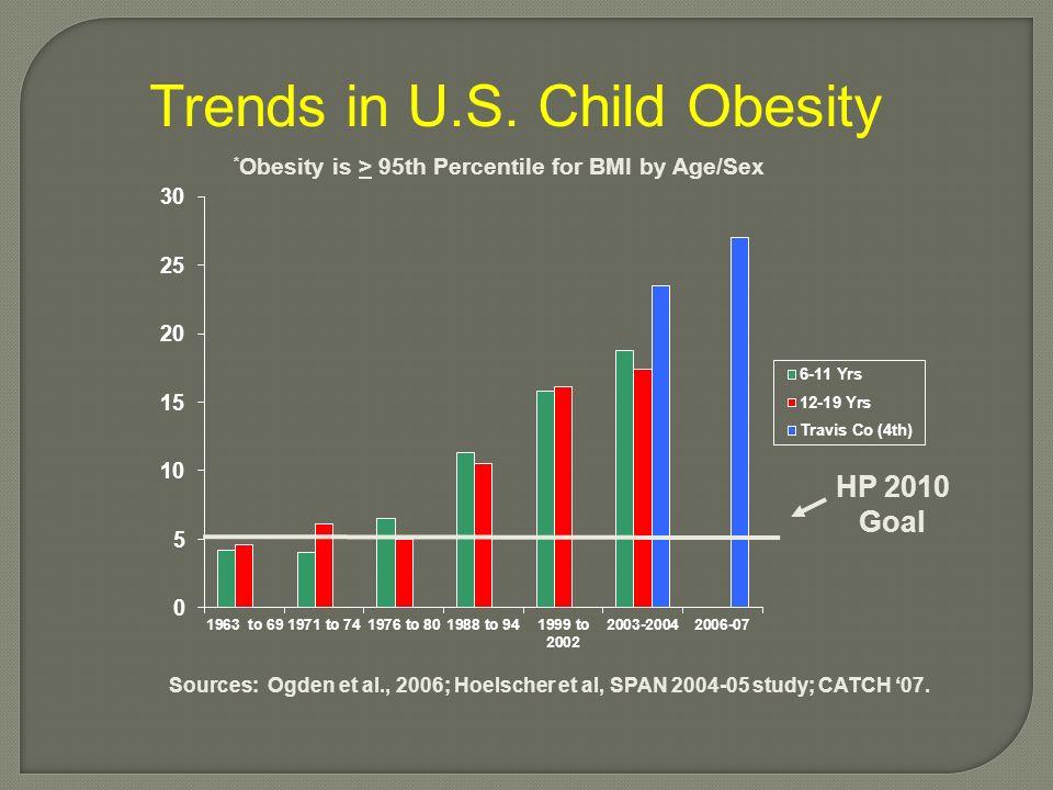 Trends in U.S. Child Obesity