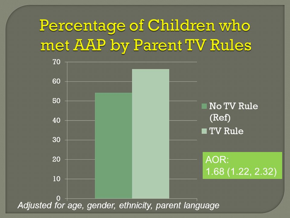 Percentage of Children who met AAP by Parent TV Rules