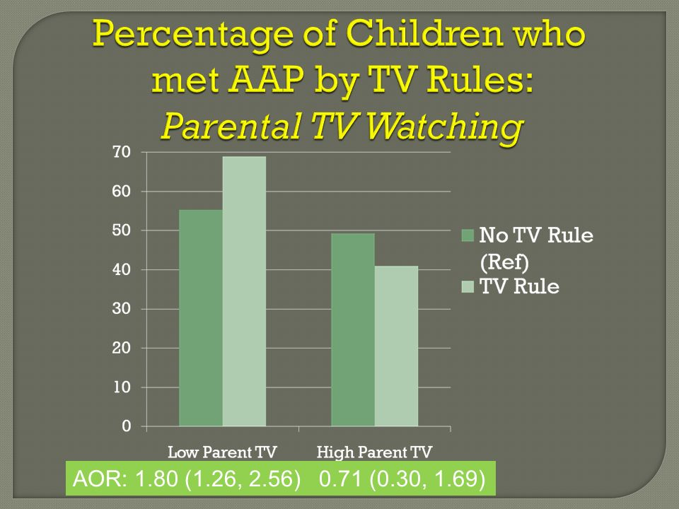 Percentage of Children who met AAP by TV Rules: Parental TV Watching