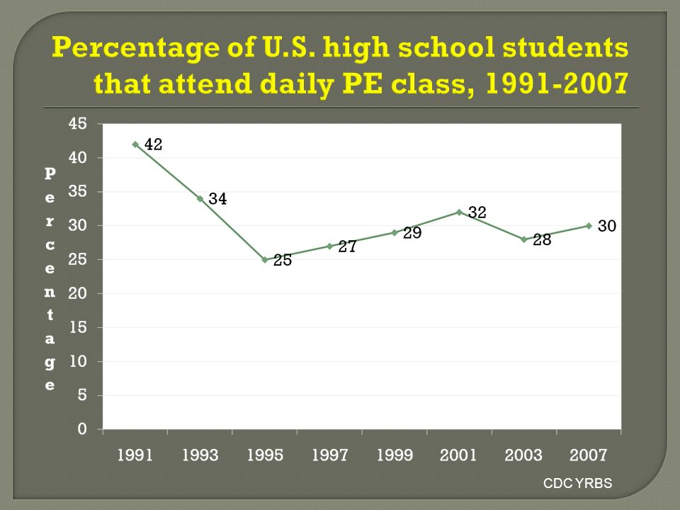 Percentage of U.S. high school students that attend daily PE class, 1991-2007
