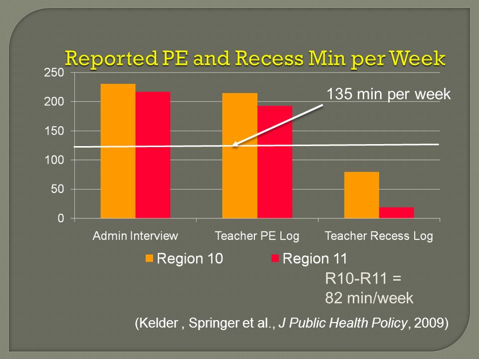 Reported PE and Recess Min per Week