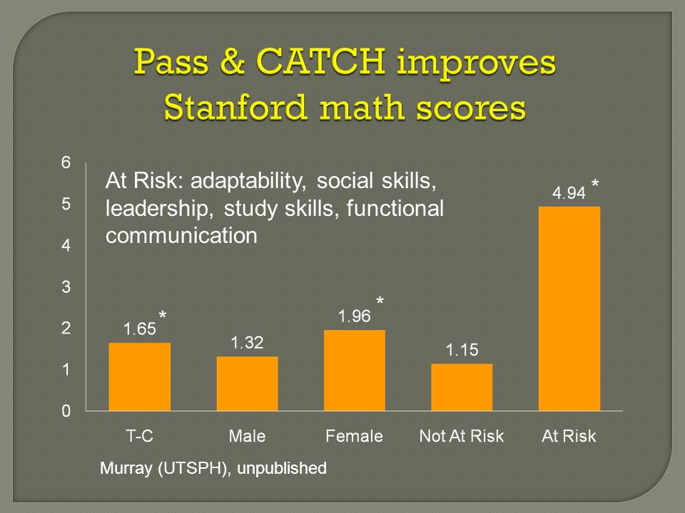 Pass & CATCH improves Stanford math scores