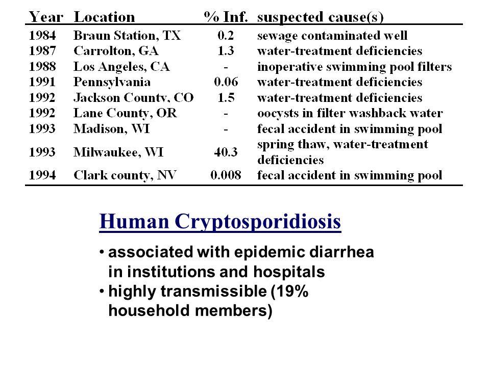 Human Cryptosporidiosis