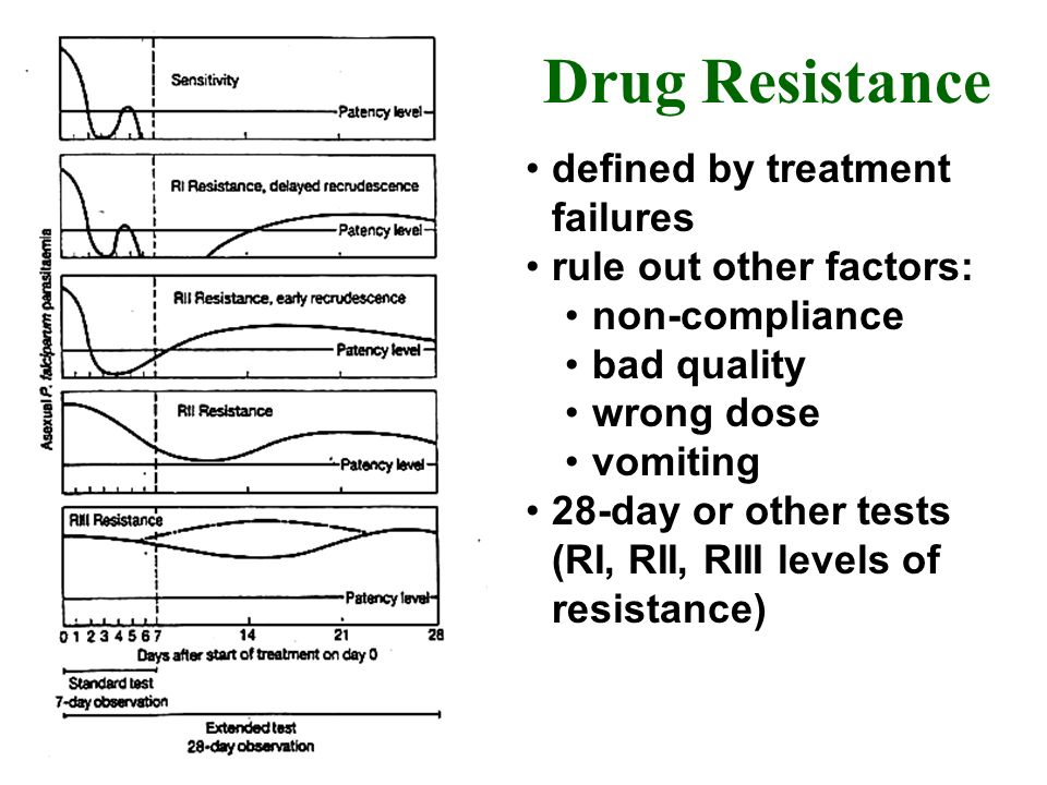 Drug Resistance defined by treatment failures rule out other factors: