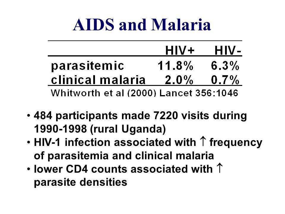 AIDS and Malaria 484 participants made 7220 visits during 1990-1998 (rural Uganda)