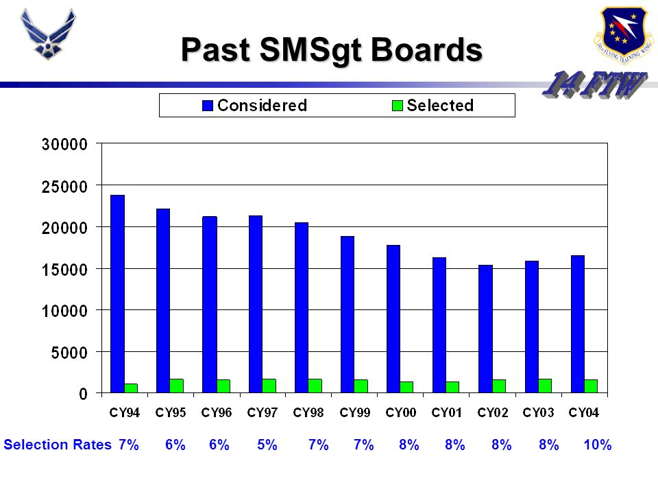 Past SMSgt BoardsAnd just to put this board into historical perspective, here's a breakout of previous boards.