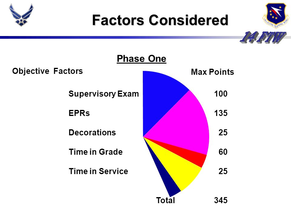 Factors Considered Phase One Objective Factors Max Points