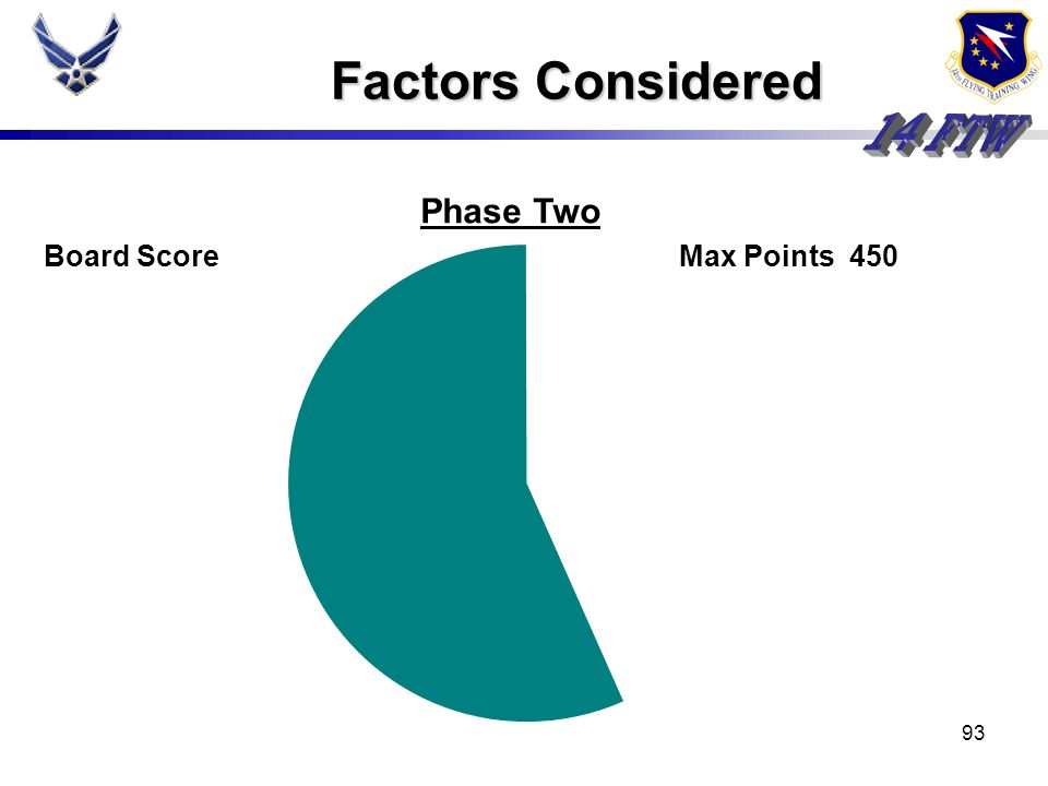 Factors Considered Phase Two Board Score Max Points 450