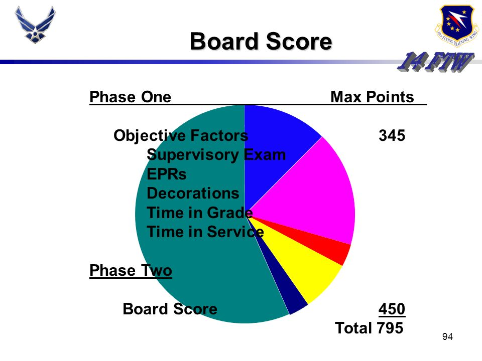 Board Score Phase One Max Points Objective Factors 345