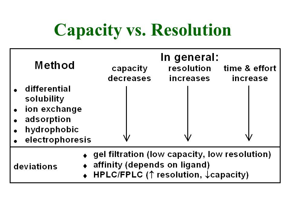 Capacity vs. Resolution