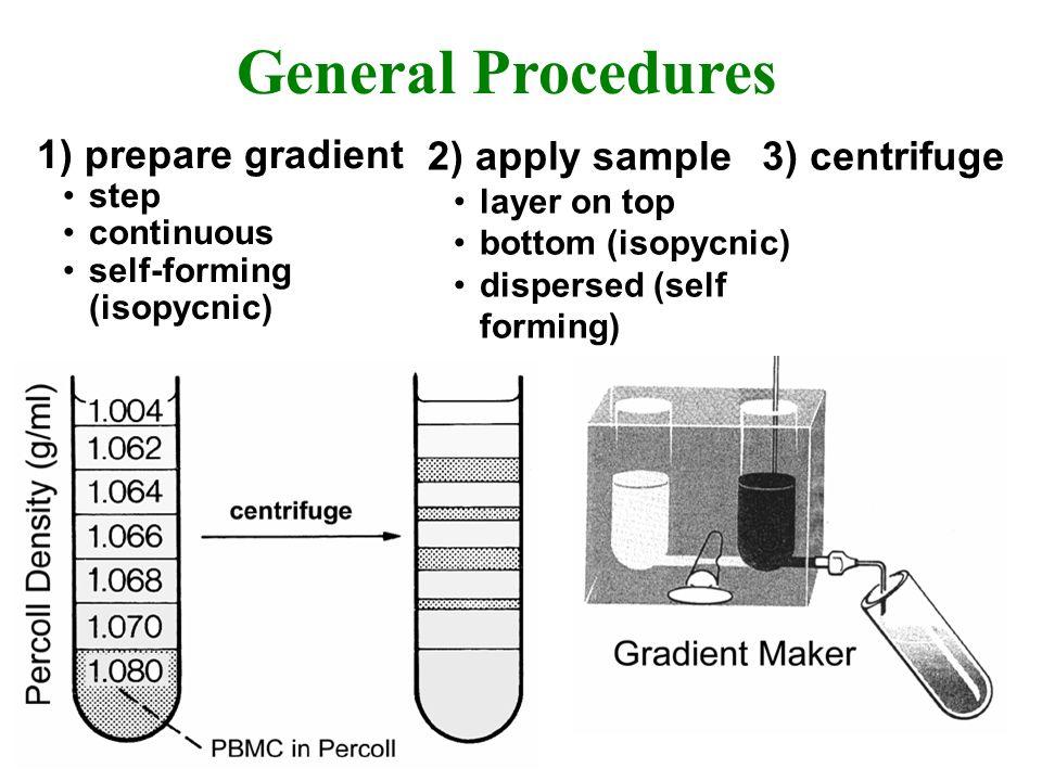 General Procedures 1) prepare gradient 2) apply sample 3) centrifuge