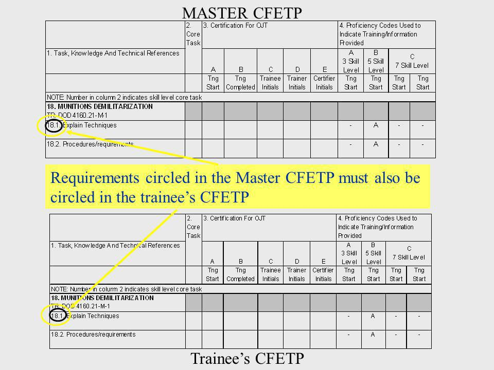 MASTER CFETP Requirements circled in the Master CFETP must also be. circled in the trainee's CFETP.
