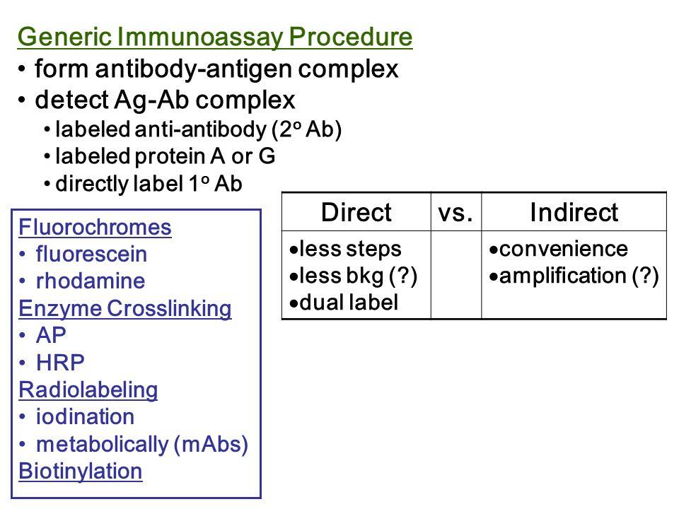 Generic Immunoassay Procedure form antibody-antigen complex