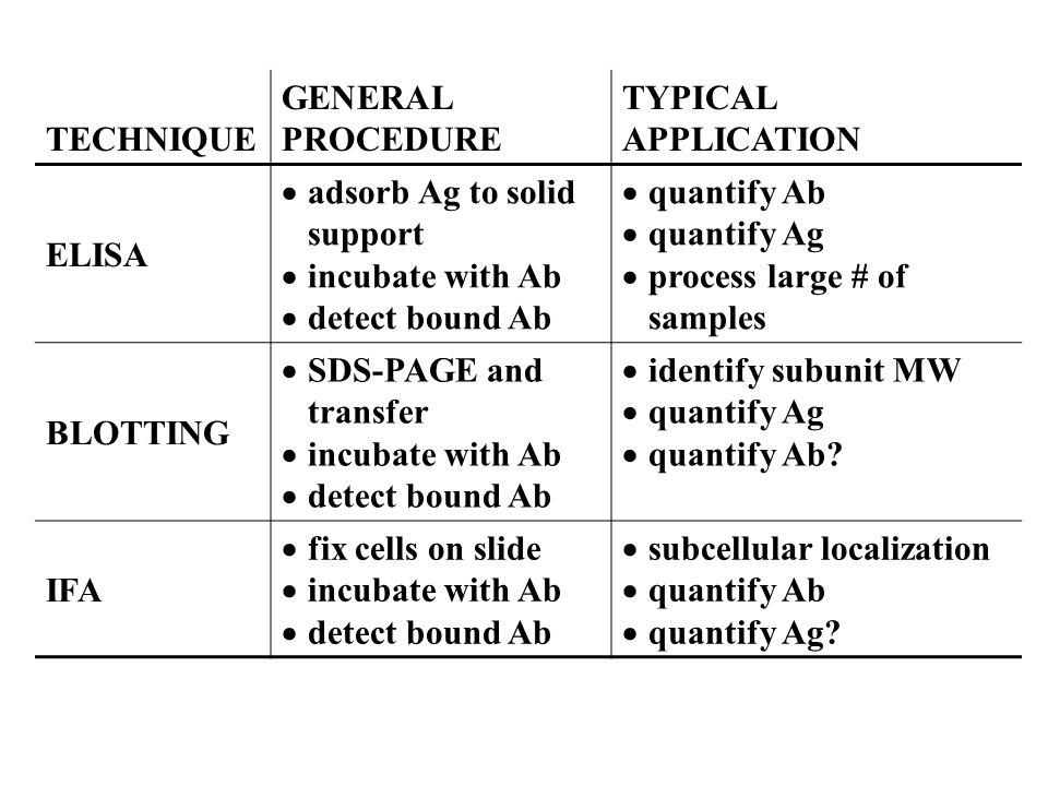 TECHNIQUE GENERAL PROCEDURE. TYPICAL APPLICATION. ELISA. adsorb Ag to solid support. incubate with Ab.