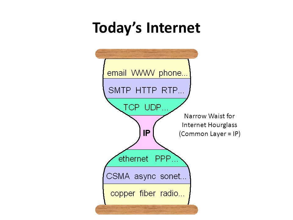 Narrow Waist for Internet Hourglass