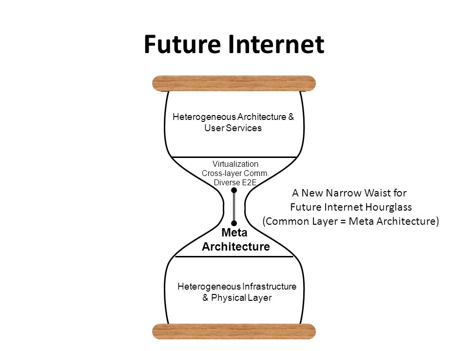 Future Internet A New Narrow Waist for Future Internet Hourglass