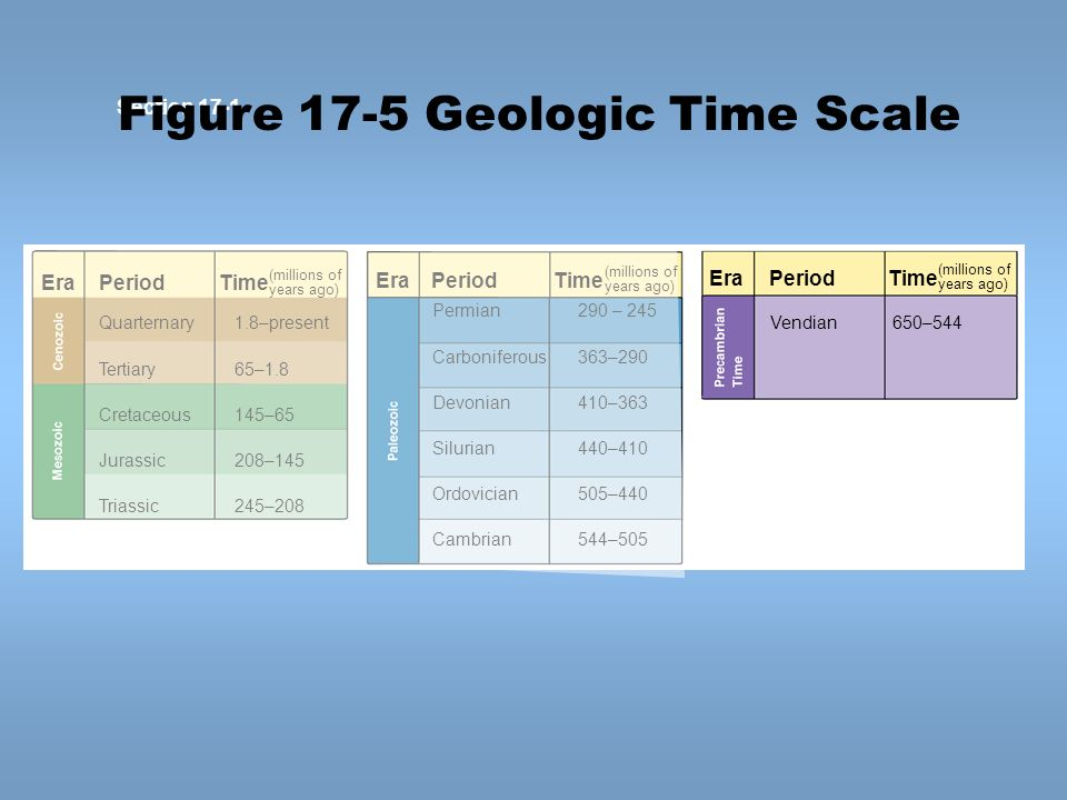 Figure 17-5 Geologic Time Scale