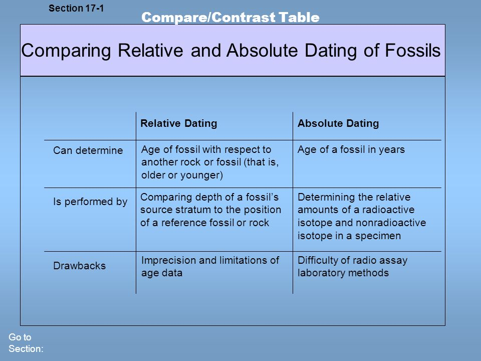 explain the difference between relative and absolute dating Geological time the time scale at the two types of geologic time are analogous to the difference between lunchtime (relative absolute time is the.