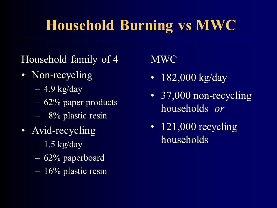 Household Burning vs MWC