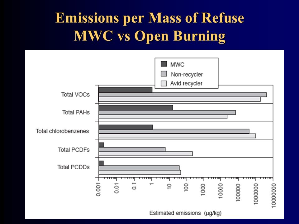 Emissions per Mass of Refuse MWC vs Open Burning