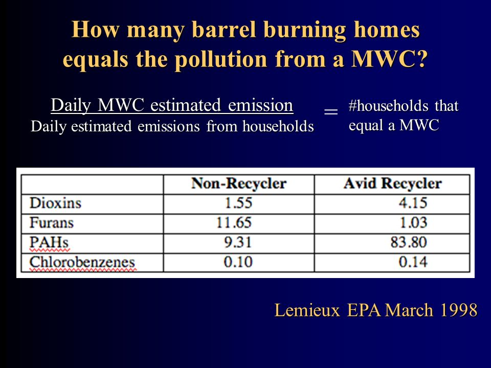 How many barrel burning homes equals the pollution from a MWC
