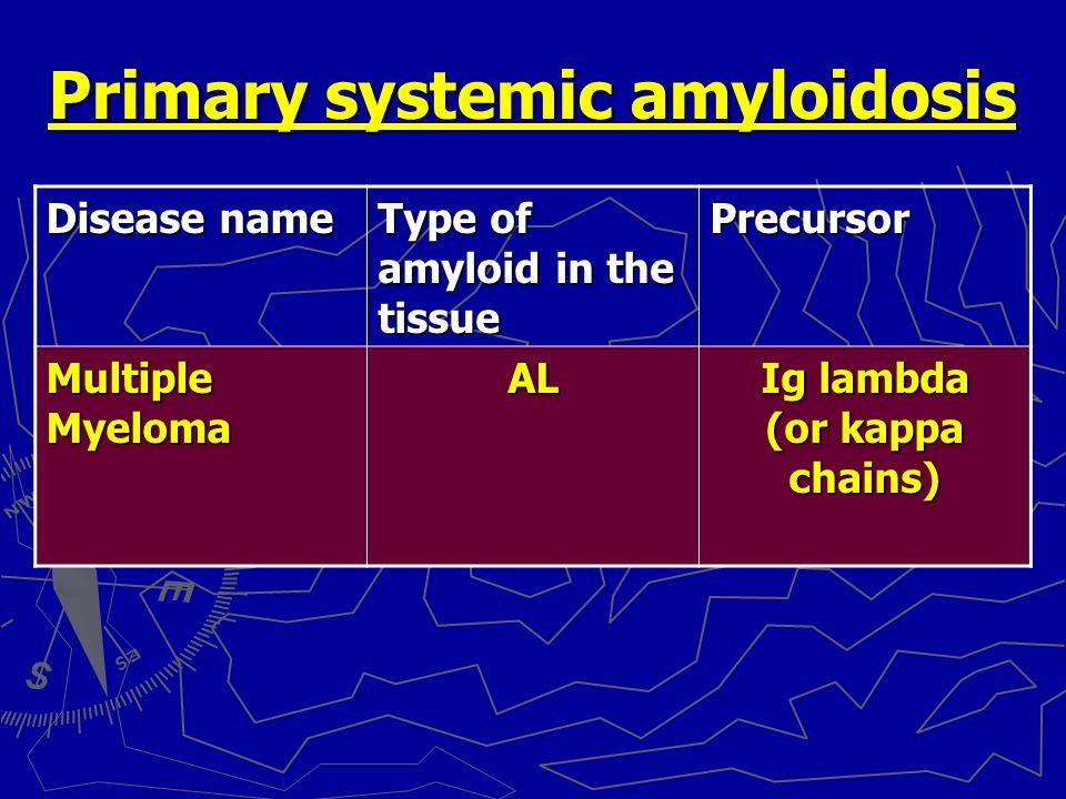 Amyloidosis Dr Amitabha Basu Ppt Download