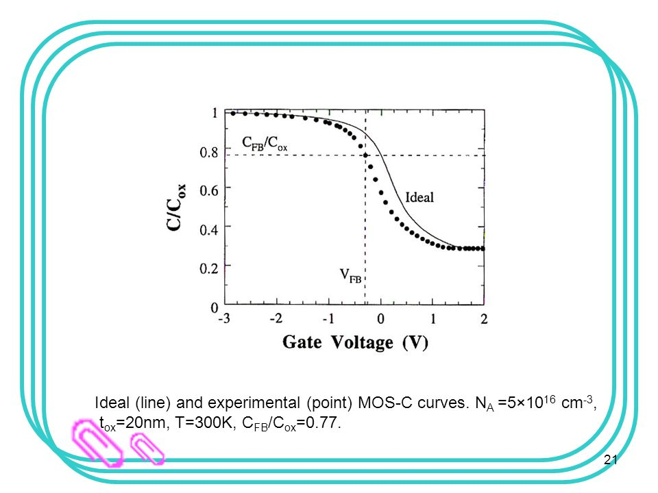 measurement of oxide thickness for mos Dependency of leakage on the gate oxide thickness  how did you measure the threshold voltage  channel mos fet cannot behave that way and the oxide.